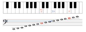 低音部譜表の読み方