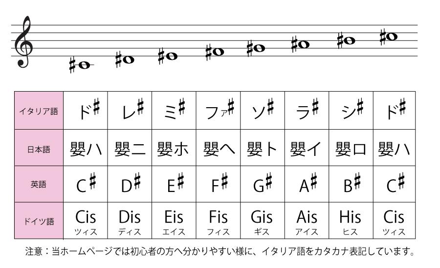 宝塚市・豊中市・心斎橋の音楽教...