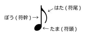 音符の部位名称
